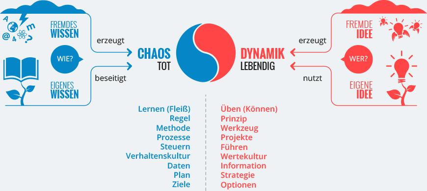 Chaos-Dynamik