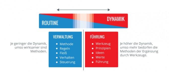 hoch dynamische organisationsentwicklung