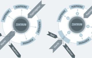 Zentrum und Peripherie – ungewollte Struktur von Unternehmen (DZ #4)