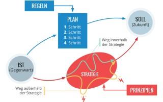 Strategie und Plan – entweder, oder (DZ #2)