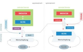 Schnittstellen symmetrisieren – Basis für Selbstorganisation (DZ #8)