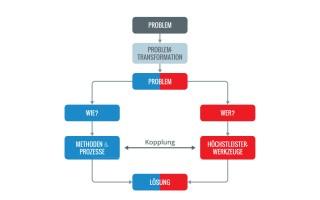 Problemtransformation – richtige und falsche Fragen (DZ #13)