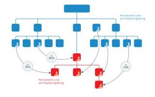 Die temporär modifizierte Linie – eine dynamikempfindliche Projektstruktur