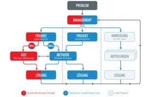 Drei Wege, Probleme zu bearbeiten